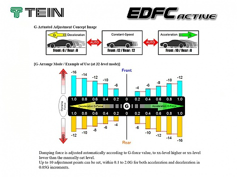 Tein EDFC Active Image 1